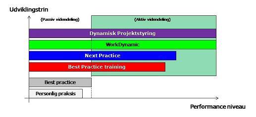 projektstyring i praksis